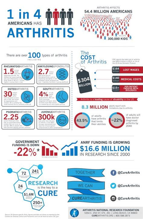 Cure Arthritis Infographic | Stats and Figures About Arthritis