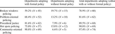 Innovations adopted by departments, with and without